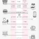 Хронометраж соцсети #инфографика #smm