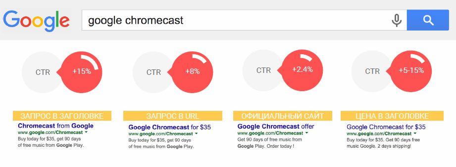Google AdWords: секрет успешной программы