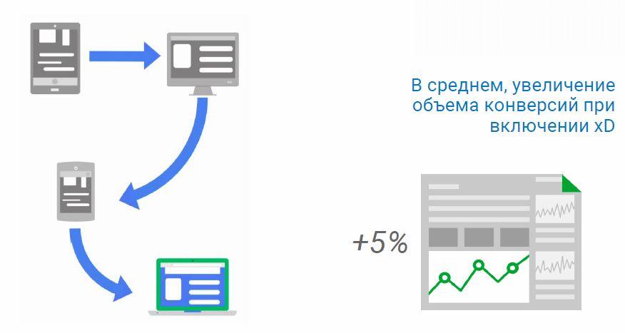 Cross-Device Конверсии в Google AdWords