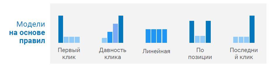 Модели атрибуции в Google AdWords