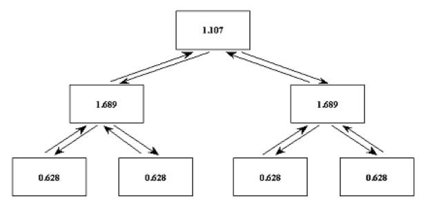 Как правильно составить семантическое ядро сайта