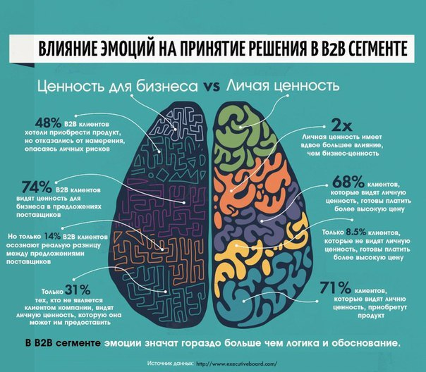 Влияние эмоций на принятие решения в B2B сегменте