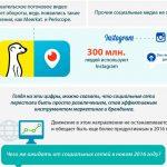 Тренды социальных сетей