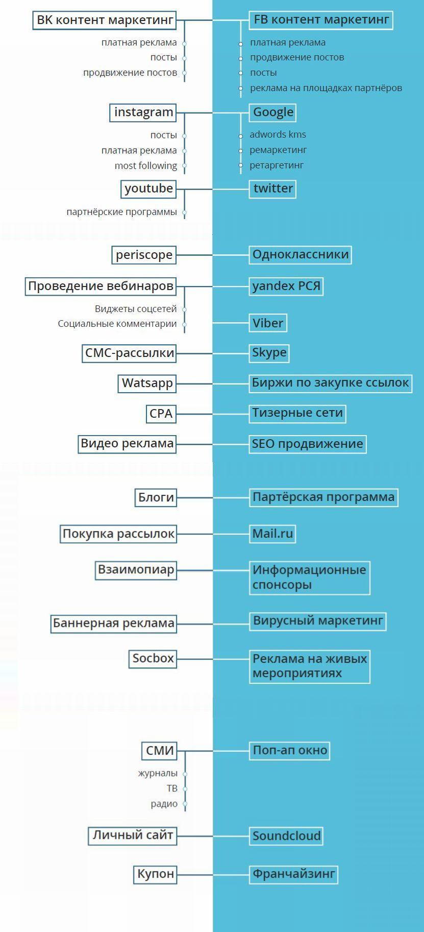 Инструменты сбора базы подсчиков