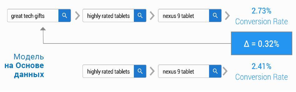 Модели атрибуции: Data-Driven в Google AdWords