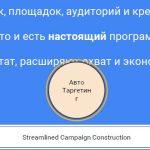 Умные кампании в контекстно-медийной сети
