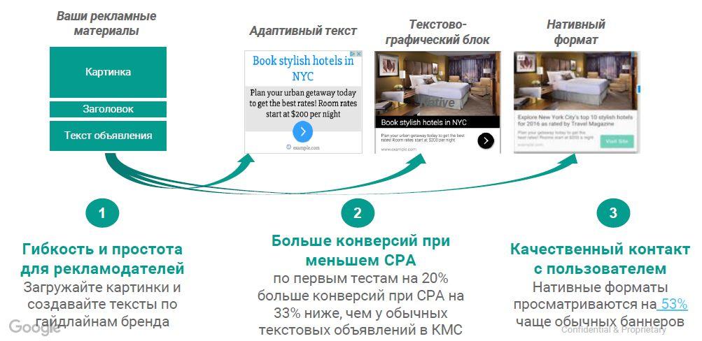 Google AdWords: настройка эффективной рекламной кампании